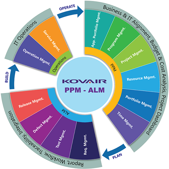 Kovair Project Portfolio Management Overview