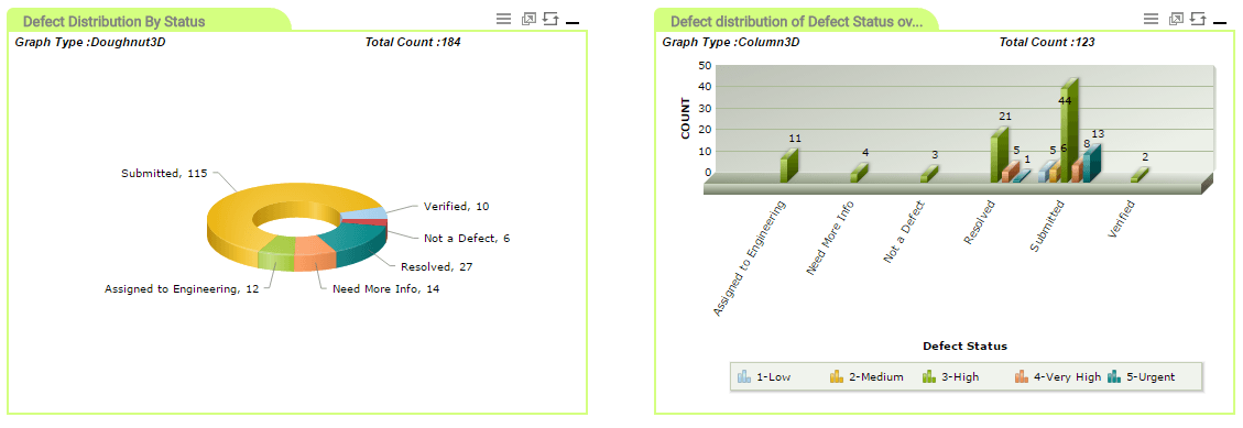 Defect Distribution by Defect Status