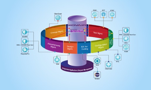 Integrated ALM with Kovair and IBM Rational cover picture