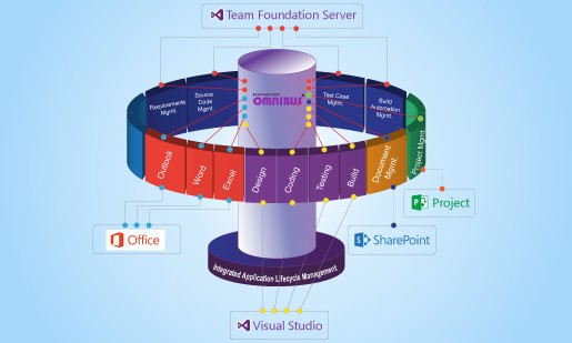 Integrated ALM with Kovair and Microsoft cover picture