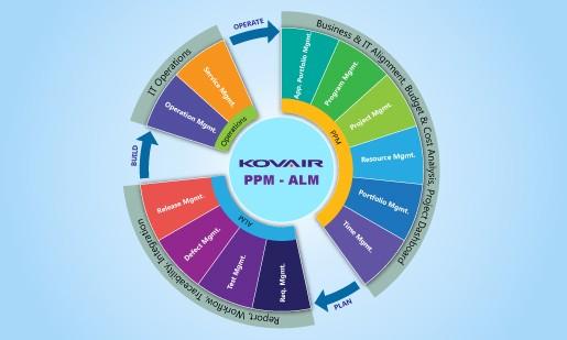 Kovair Project and Portfolio Management
