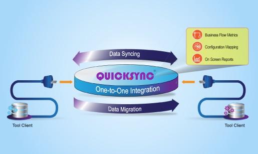 Kovair QuickSync An Overview