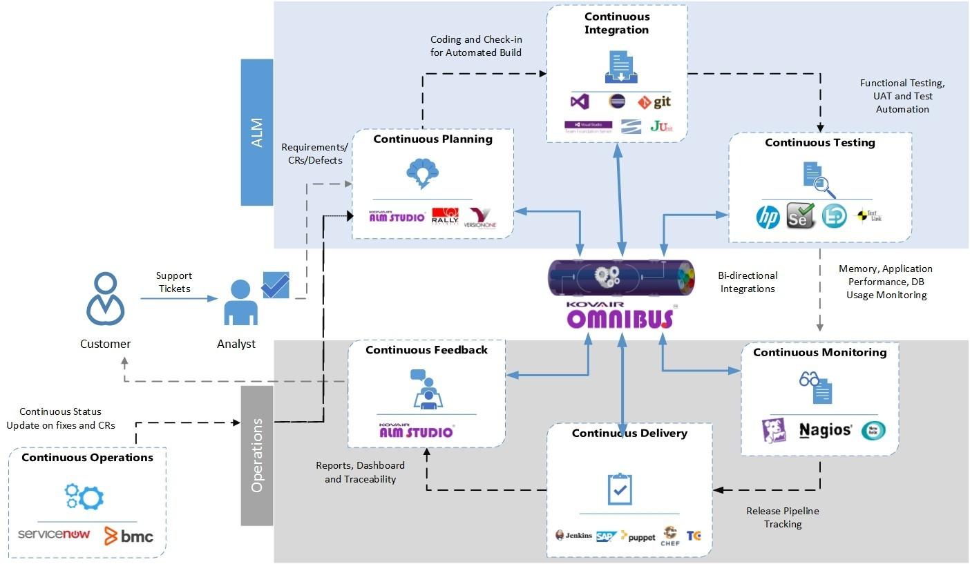DevOps Lifecycle Achieved through Kovair Omnibus Integration