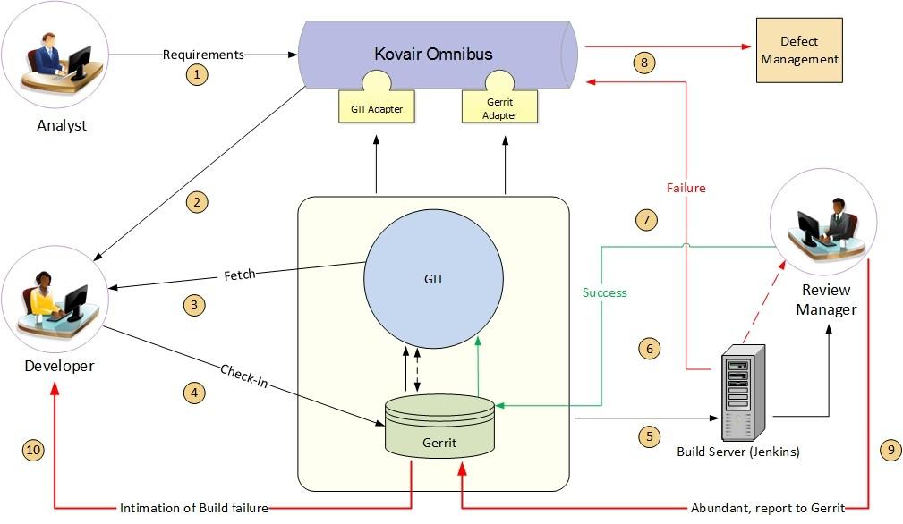 Git Github Gerrit Realtime Integration Scenario