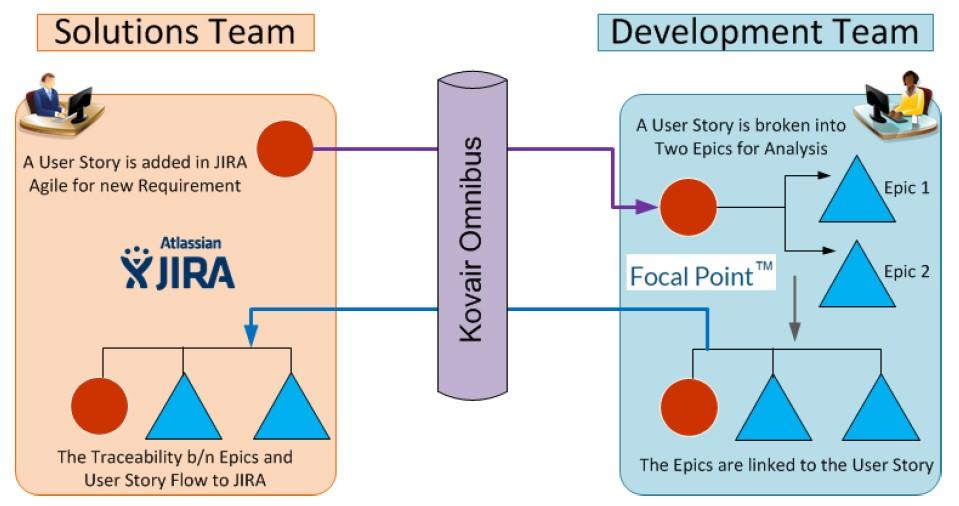 Kovair Focal Point Integration through Omnibus