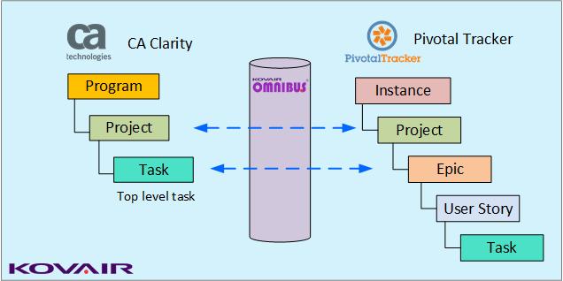 CA Clarity PPM – Pivotal Tracker Integration