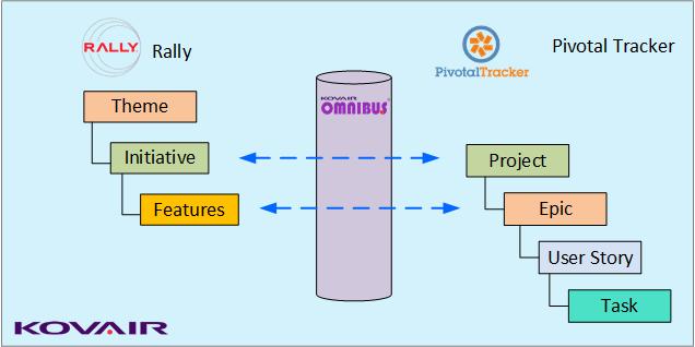 Kovair Pivotal Tracker - Rally Integration