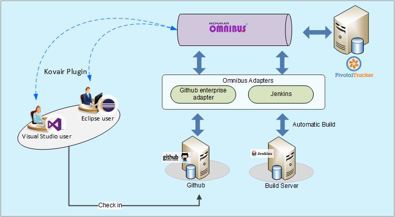 Kovair Pivotal Tracker Integration Adapter workflow