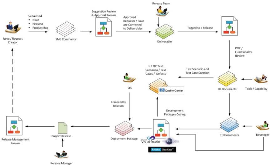 Use Case scenario of the organization involving multiple tools