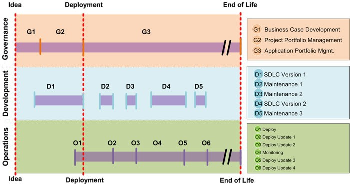 Three Aspects of Application Lifecycle Management