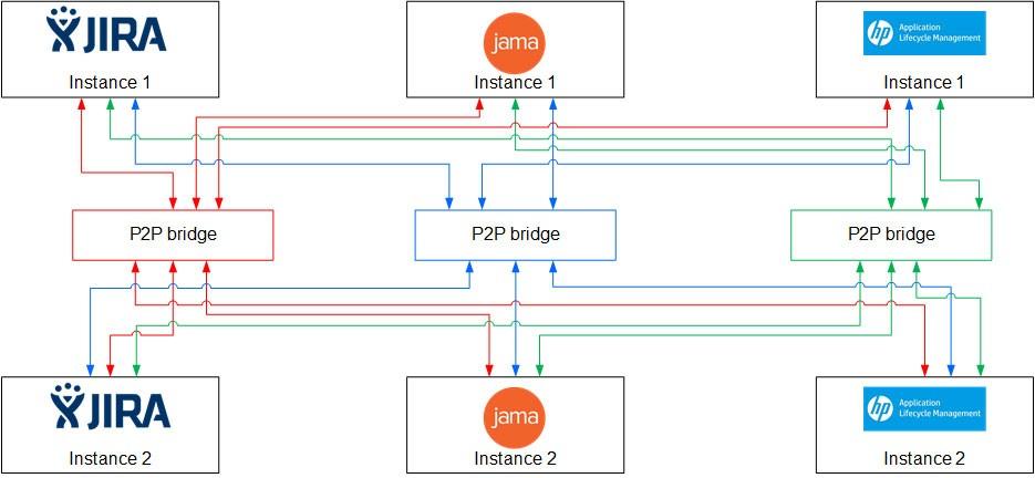 exclusive P2P Integration Solution