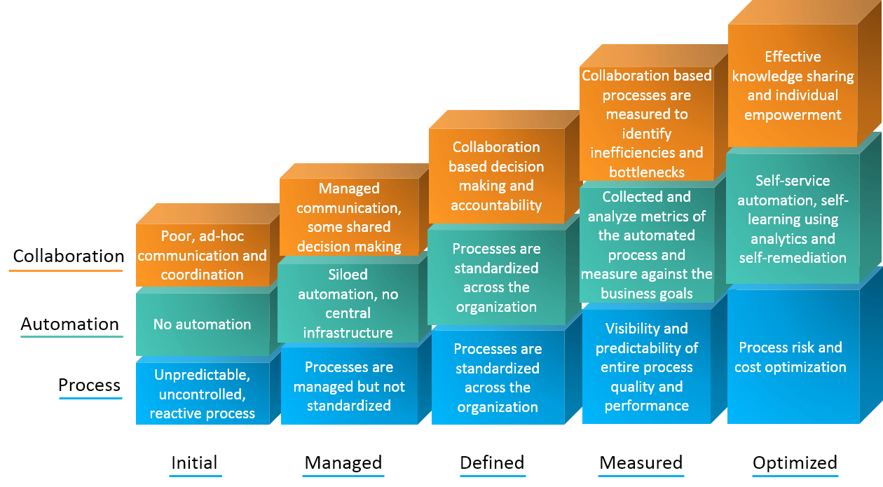 Collaboration automation process