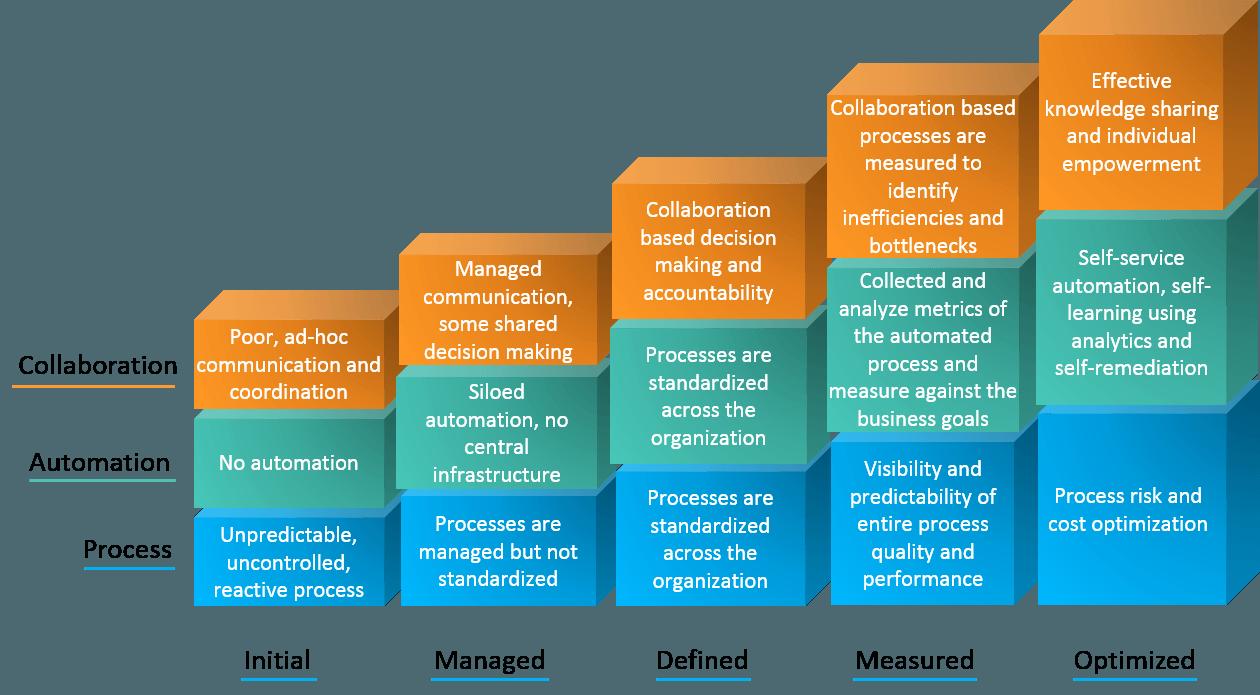 Collaboration automation process