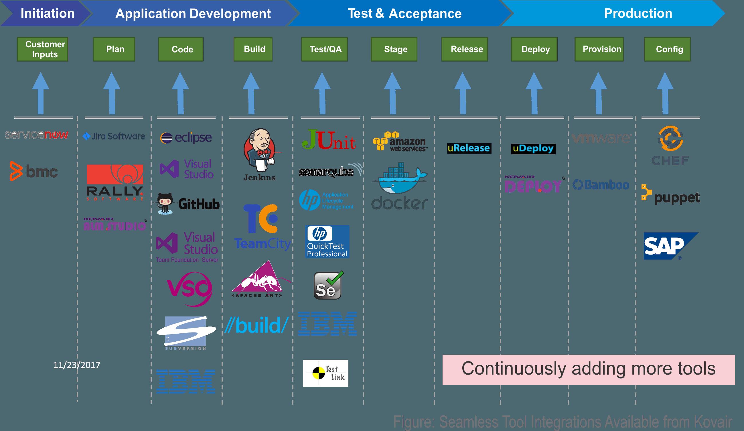 Omnibus Integrations Supporting DevOps