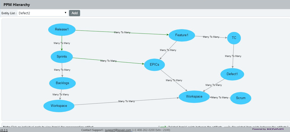 Hierarchy-based PPM Structure
