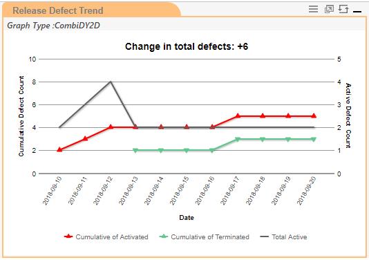 Release Defect Trend