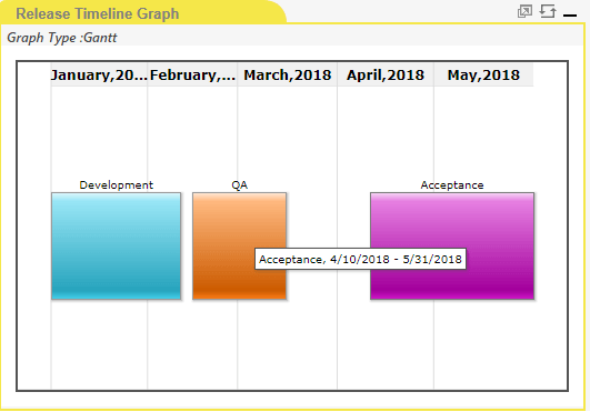 Release Timeline Graph