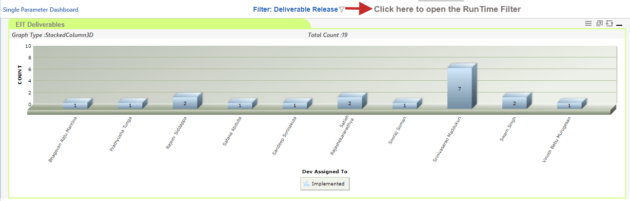 Single Parameter Dashboard