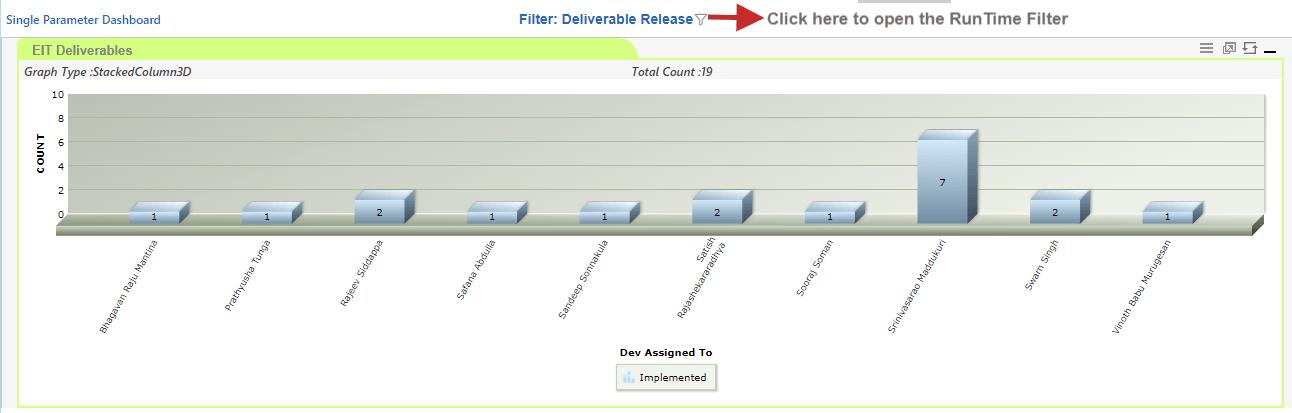Single Parameter Dashboard