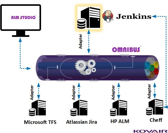 Integrate Jenkins with Kovair
