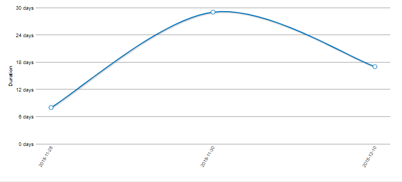 Average Duration of Releases Over Time