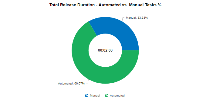 Total Release Duration — Automated vs. Manual Task