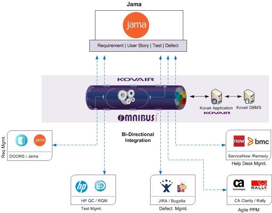 Jama Integration with Other tools through Kovair