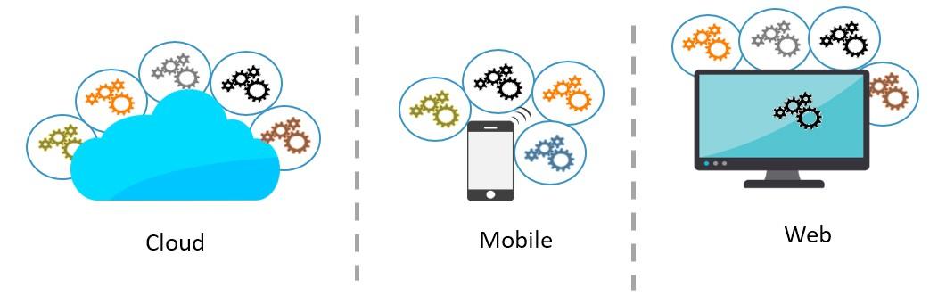 Kovair API Integration Overview