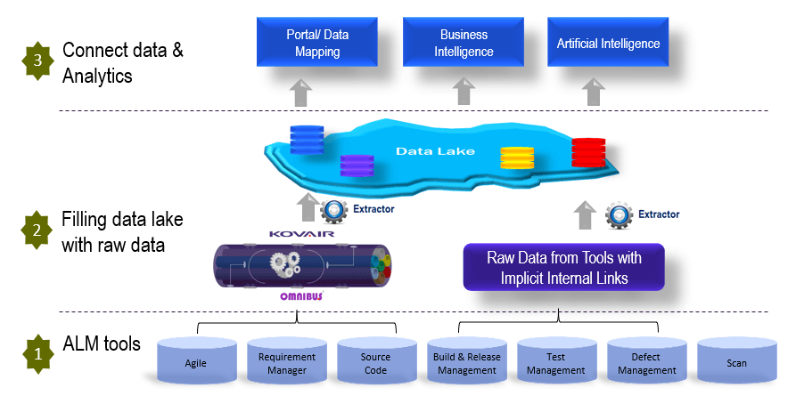 Kovair data lake
