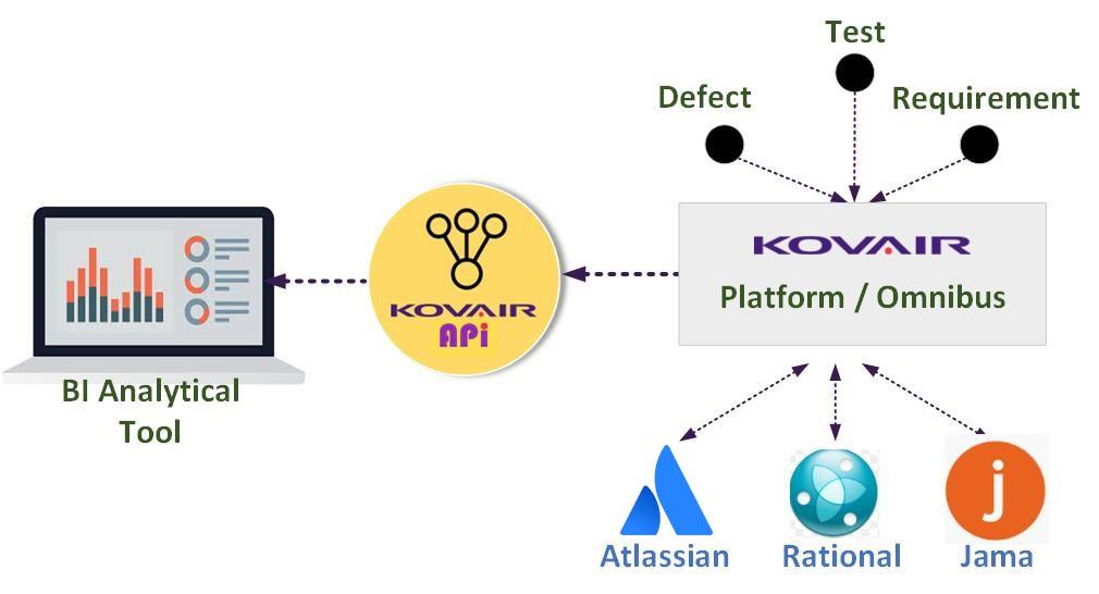 Leveraging the Kovair Platform