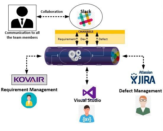 Example Of Kovair Slack Integration