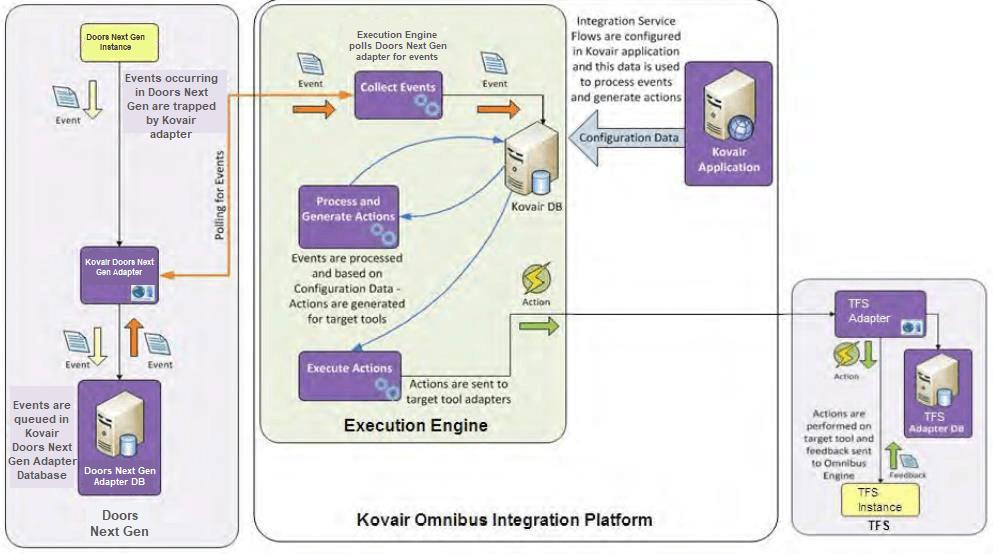 Doors Next Gen integration with TFS using Kovair Omnibus Integration