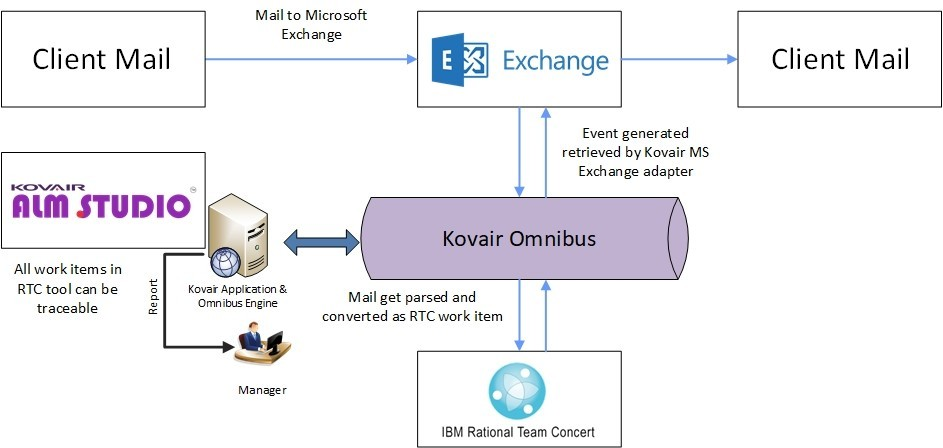 Use Case Scenario of Kovair Microsoft Exchange Server Adapter