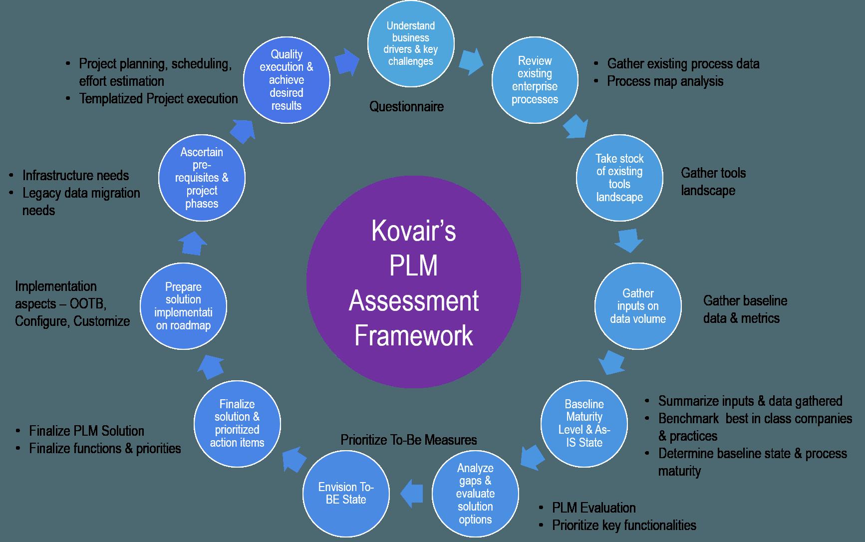 PLM-Assessment-Framework