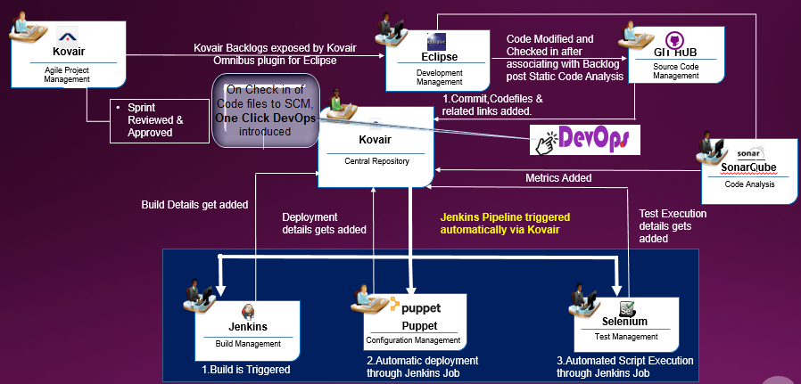 Puppet Adapter Integration Use Case