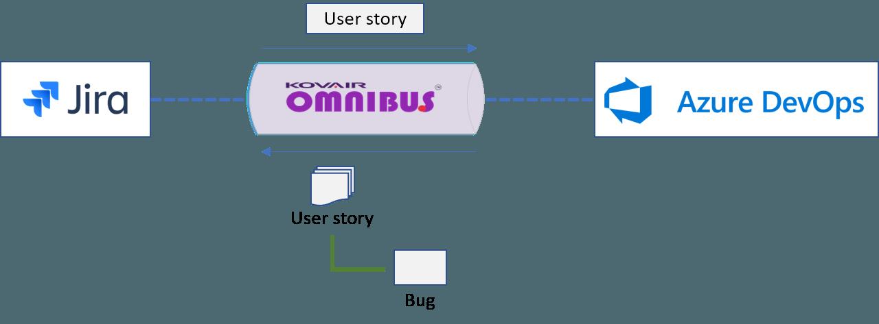 Use Case Scenarios with Kovair Azure DevOps