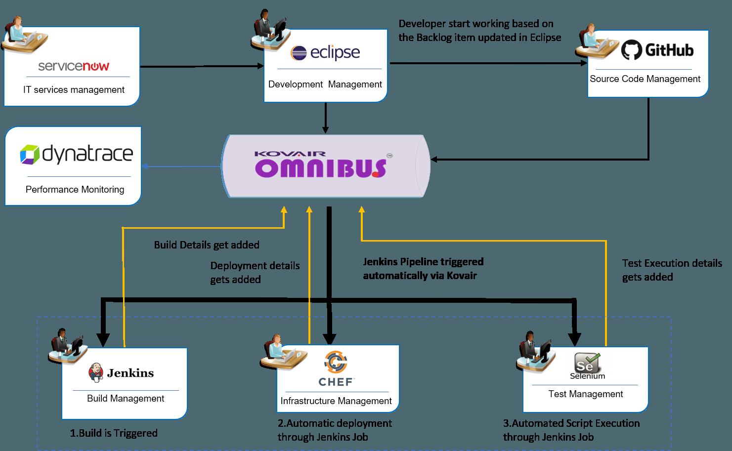 Use Case Scenarios with Kovair Dynatrace Adapter