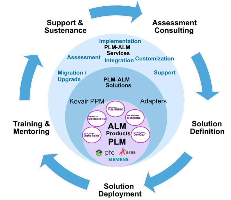 Highlights of Kovair PLM-ALM CoE