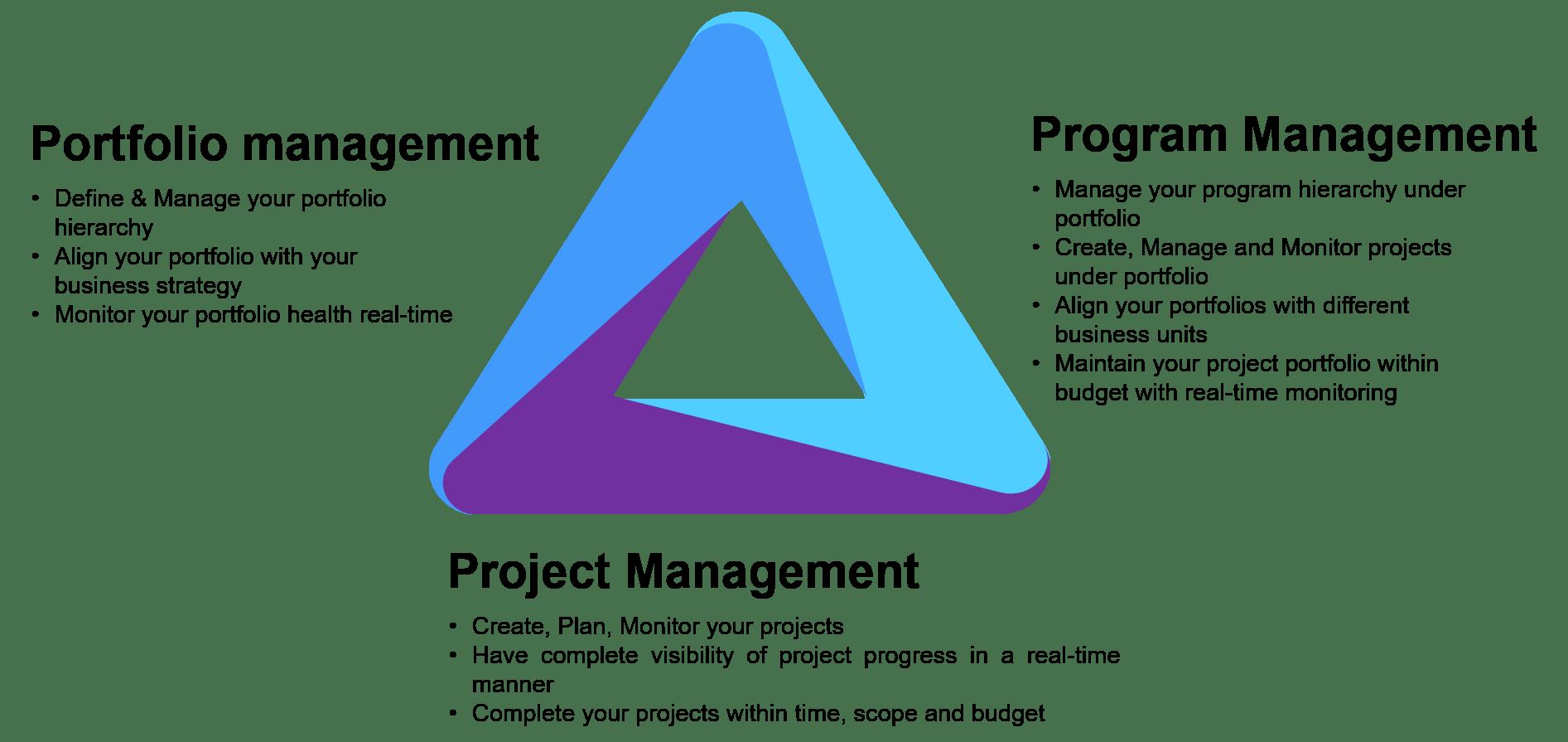 3 Aspects of Project Portfolio Management
