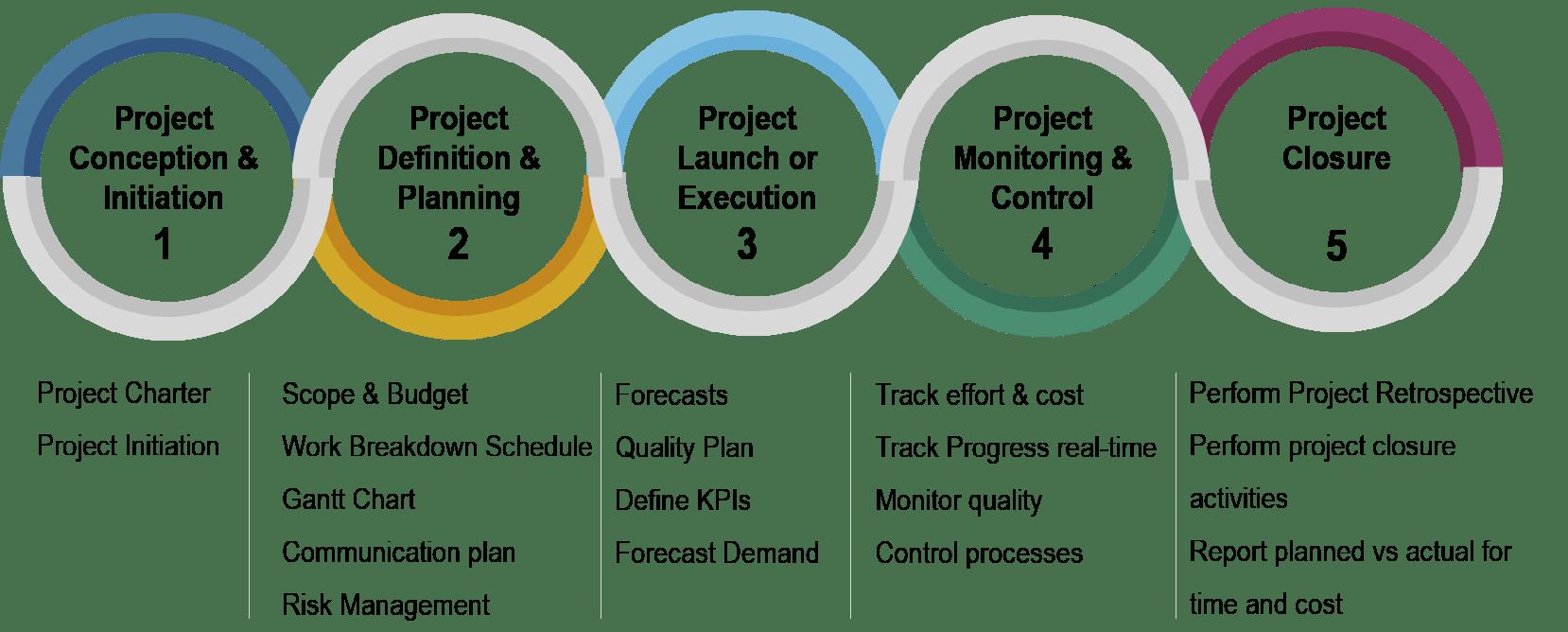 Managing Proposals