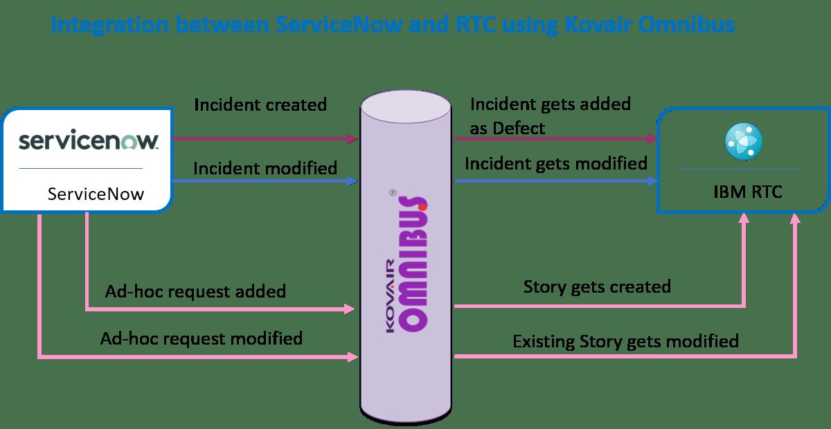 Integration Flow Diagram