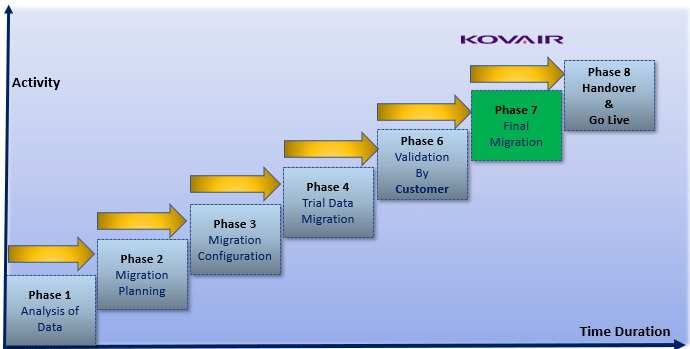 Phases Migration