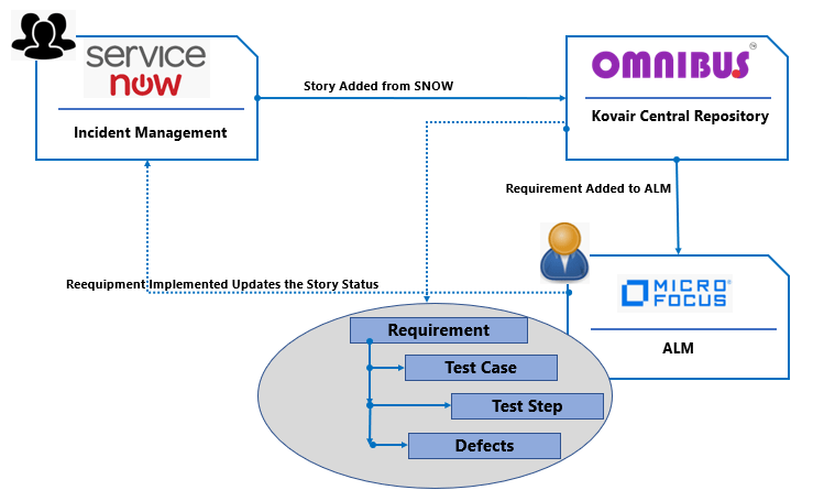 Use Case Example of Kovair Omnibus Integration with ServiceNow Agile