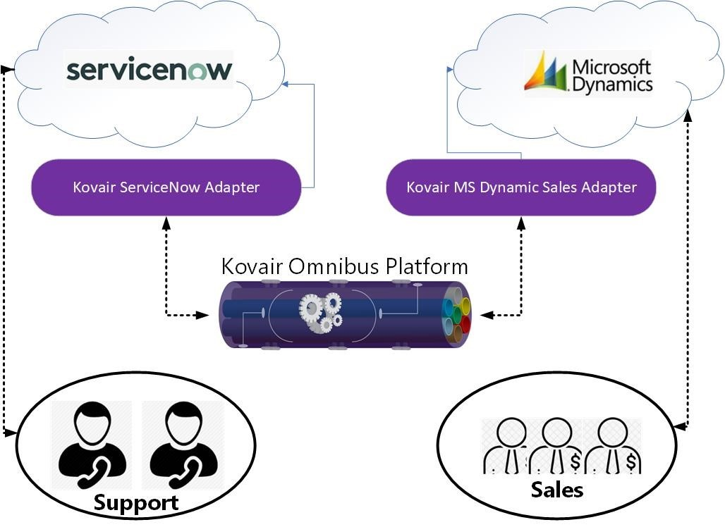 Kovair Integration With MS Dynamic 365 Sales