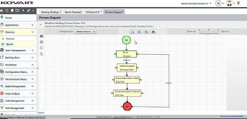 Holistic Workflow Automation