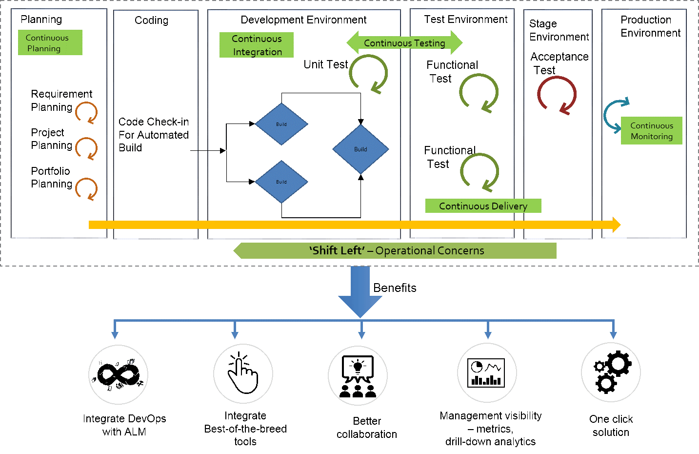 Shift Left Testing, applying Applications Lifecycle Management to DevOps and newer processes