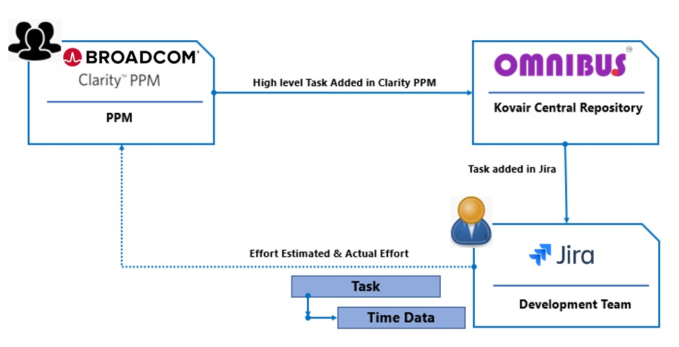 Use Case example of Kovair Omnibus integration with Clarity PPM