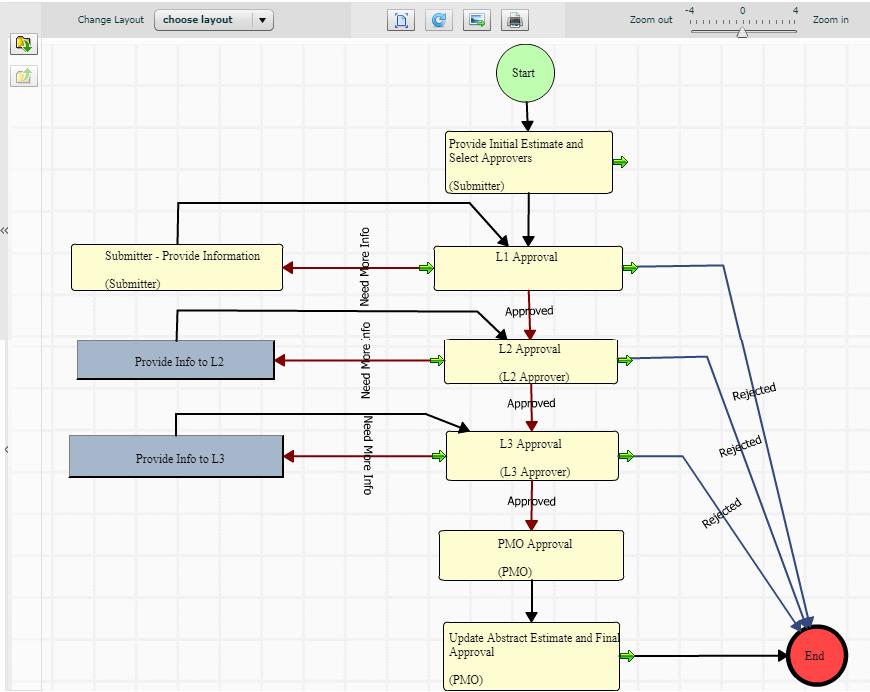 Project Idea workflow