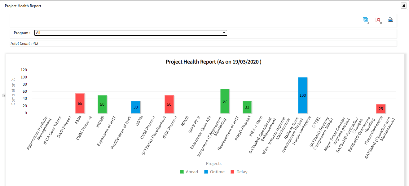 Project Health Report with Drill Down capabilities