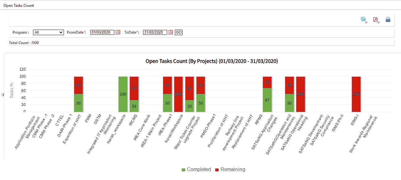 open task count and the hours of the job left for the project